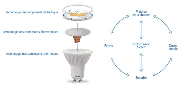 Led fabricant led distributeur led grossiste led ampoule led qu 39 e - Qu est ce qu une lampe a incandescence ...